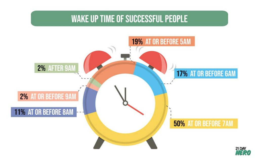 Wake-Up-Time-of-Successful-People